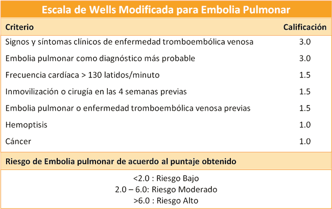 Escala de Wells para tromboembolismo