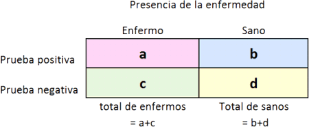 Tabla 2x2